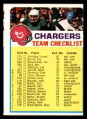 1973 Topps Team Checklists #24 San Diego Chargers miscut San Diego Chargers